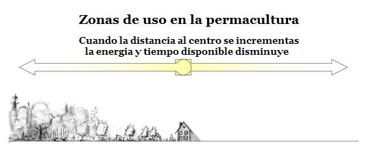 zonas-de-uso-en-permacultura